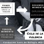 Explicación del ciclo de la violencia de género